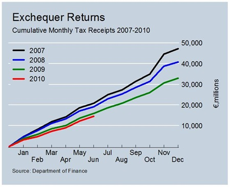 Cumulative Total Tax Revenues June