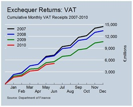Cumulative VAT Revenues June