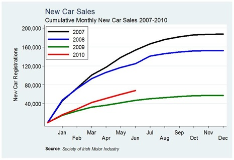 Car Sales Cumulative June