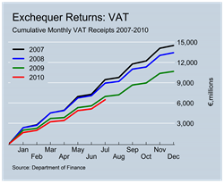VAT Revenues to July