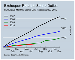 Stamp Duty Revenues to July