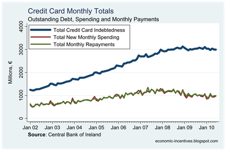 Credit Card Monthlies