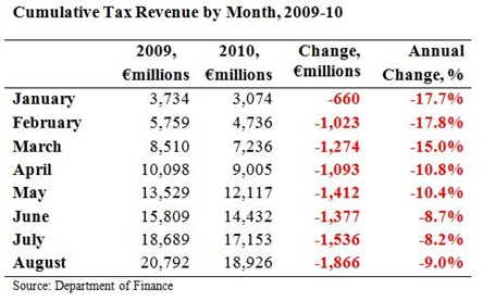 Cumulative Tax Revenues to August