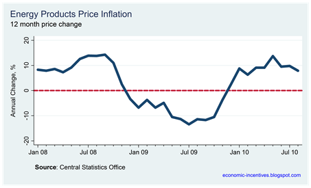 Energy Inflation August