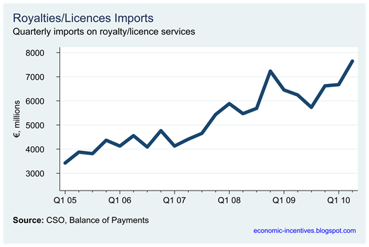 Royalty-Licence Imports