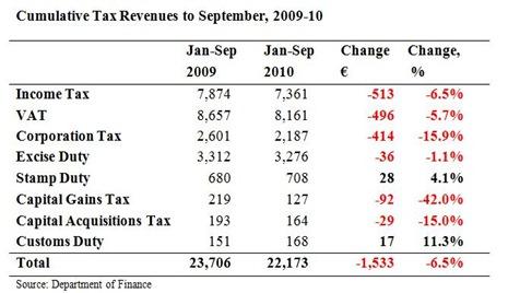 Cumulative Tax Revenues to September