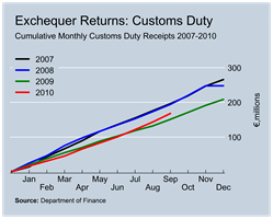 Customs Duty Revenues to September