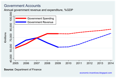 Projected Income and Expenditure Amounts to 2014