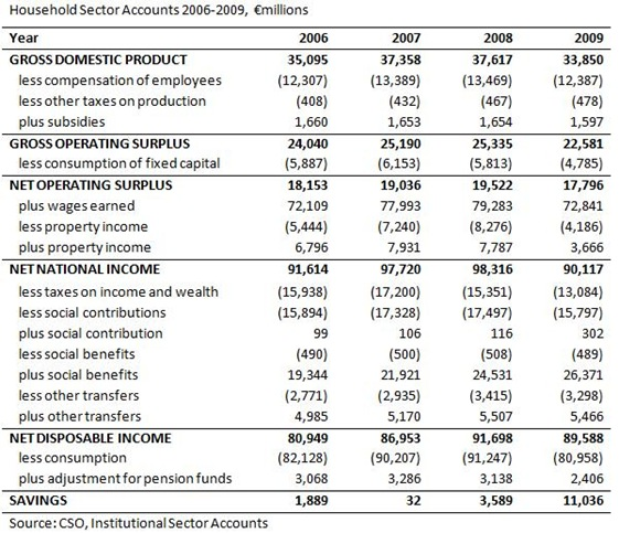 Household Sector Accounts