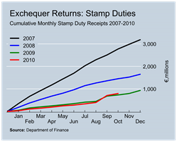 Stamp Duty Revenues to October