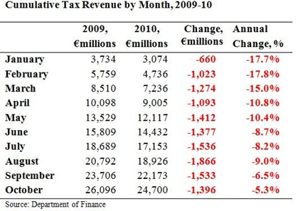 Cumulative Tax Revenue to October