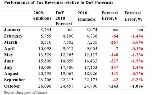 Cumulative Tax Forecast to October
