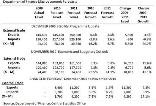 DoF Trade Forecasts