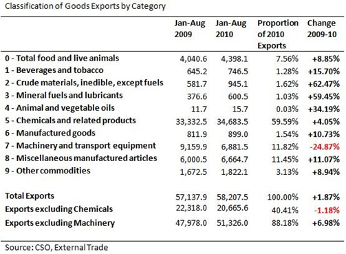 Exports by Category to Aug