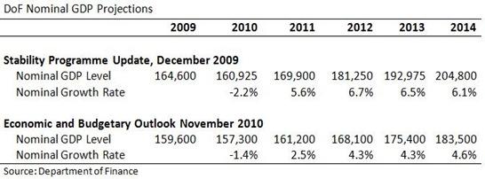 Dof Nominal GDP Forecasts