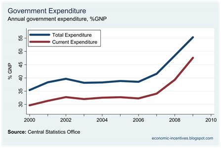 Expenditure and Current Expenditure