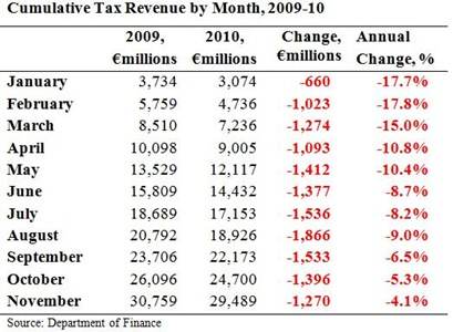 Cumulative Tax Revenue To November