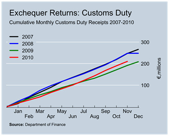 Customs Duty Revenues to November