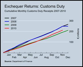 Customs Duty Revenues to November