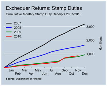 Stamp Duty Revenues to November