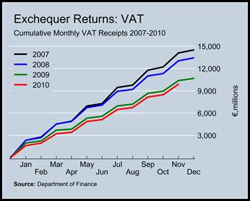 VAT Revenues to November