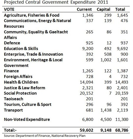 Government Expenditure 2011