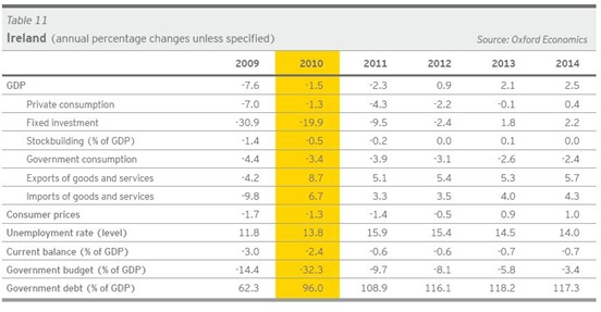 Ernst and Young Forecasts