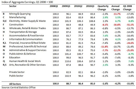 Earnings Index