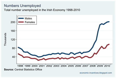 Total Unemployed by Gender