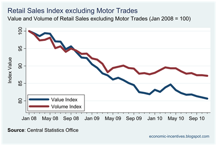 Ex Motor Trades Index to Nov