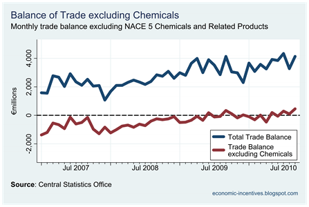 Trade Balance excluding Chemicals