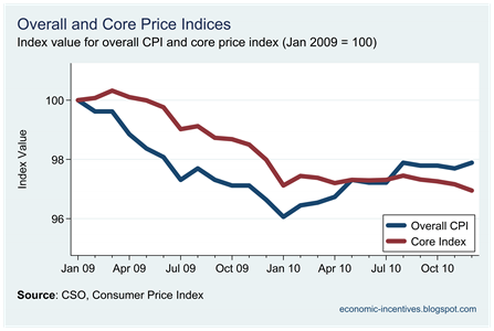 Core Inflation Index December