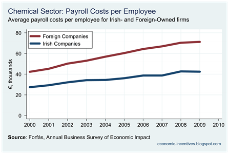 Chemicals Payroll per Employee