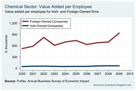Chemicals Value Added per Employee