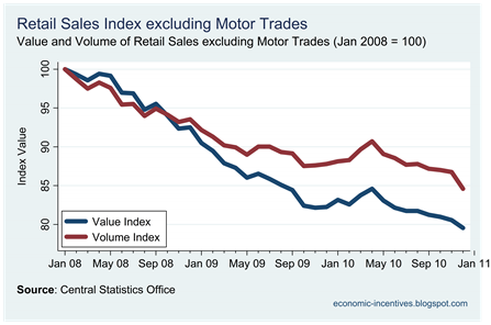 Ex Motor Trades Index to Dec
