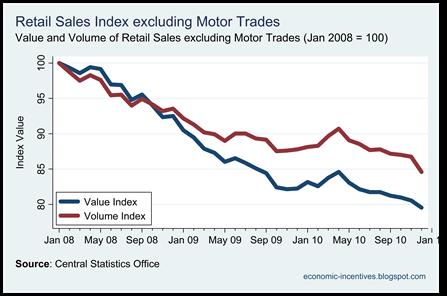 Ex Motor Trades Index to Dec