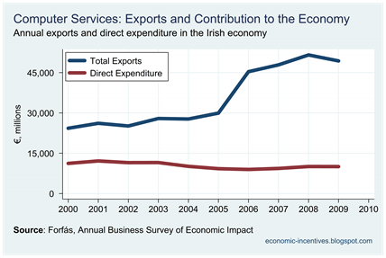 Computer Services Exports and Direct Expenditure