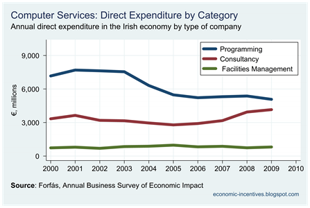 Computer Services Direct Expenditure by Category
