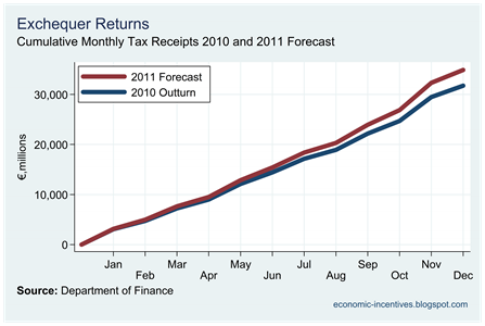 Monthly Tax Revenues and 2011 Forecasts