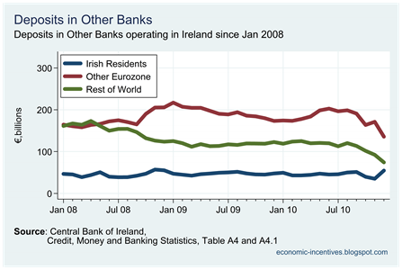 Total Deposits by Origin in Other Banks