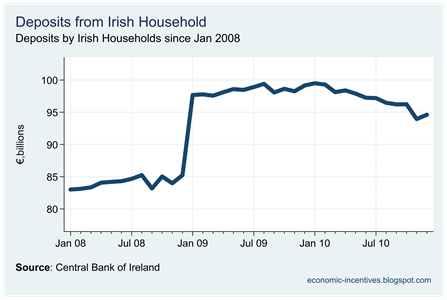 Irish Resident Household Deposits