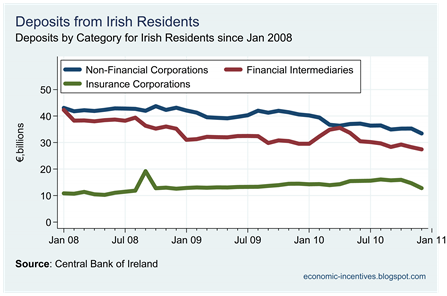 Irish Residents Deposits by Sector