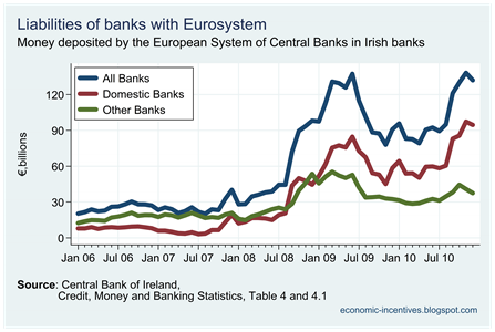 Eurosystem deposits