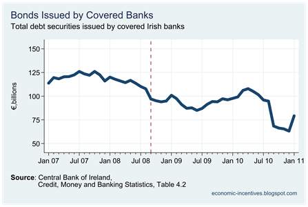 Covered Bank Bonds