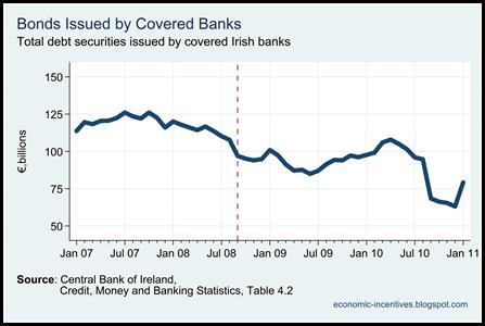 Covered Bank Bonds