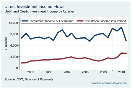 BoP Direct Investment Income
