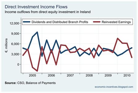 BoP Dividends and Reinvested Earnings