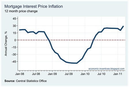 Mortgage Inflation March