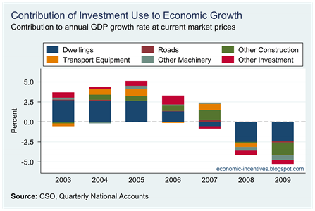 Investment Contributions to Growth