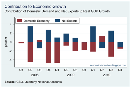 Contributions to Real GDP Growth1